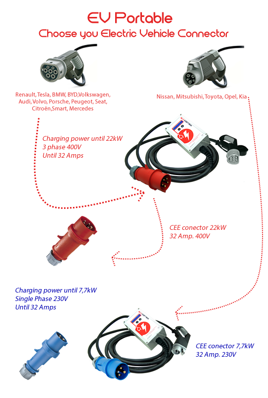 Choose your electric vehicle conector